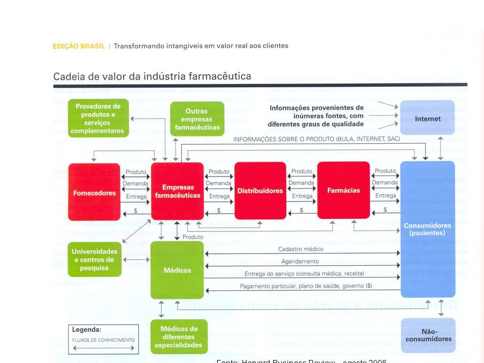 Exercício de Fixação 4 Construir a cadeia de valor de um Empresa de Consultoria Contábil.