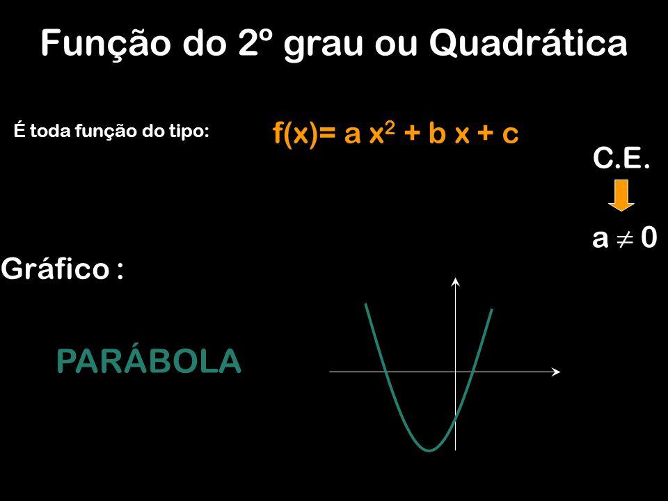 Função do 2º grau ou Quadrática É toda função do tipo: f(x)= a x 2 + b x + c Gráfico : PARÁBOLA a 0 C.E.