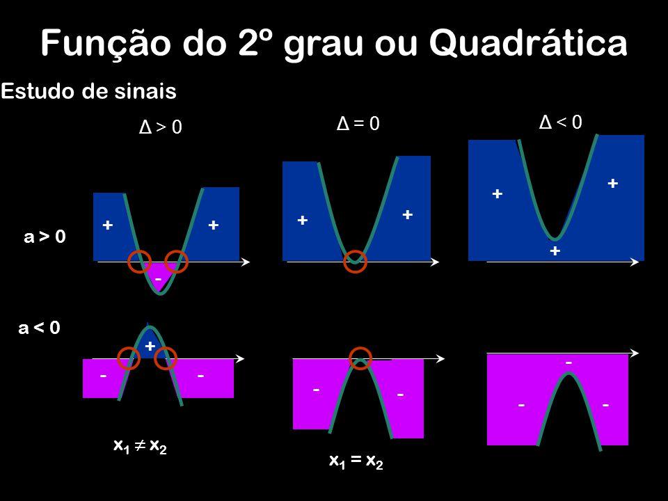 + Estudo de sinais a < 0 a > 0 Δ > 0 Δ = 0 Δ < 0 ++ + + + x 1 x 2 x 1 = x 2 + - - - - + - - - -