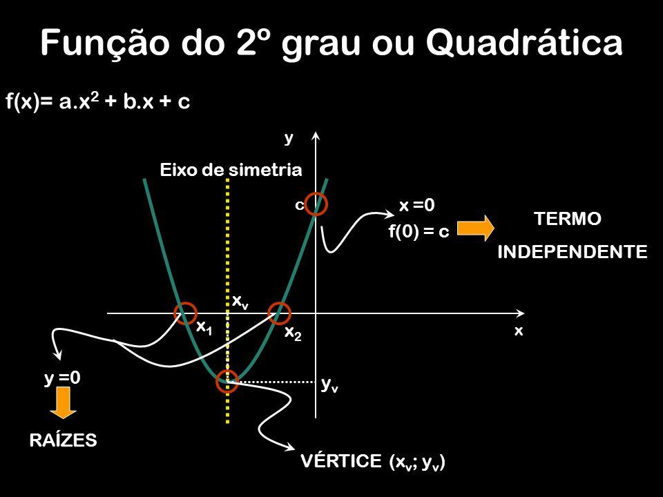y x x =0 f(0) = c c y =0 RAÍZES TERMO INDEPENDENTE Função do 2º grau ou Quadrática f(x)= a.x 2 + b.x + c yvyv xvxv VÉRTICE(x v ; y v ) Eixo de simetri