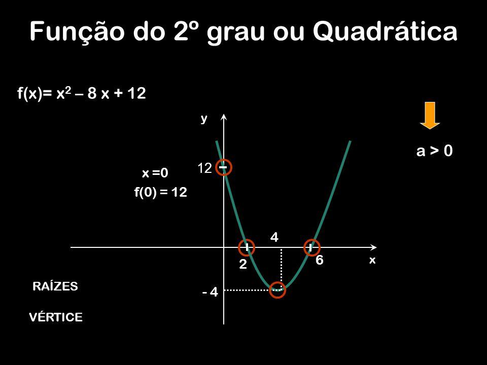 Função do 2º grau ou Quadrática f(x)= x 2 – 8 x + 12 y x 12 - 4 4 2 6 a > 0 RAÍZES VÉRTICE x =0 f(0) = 12