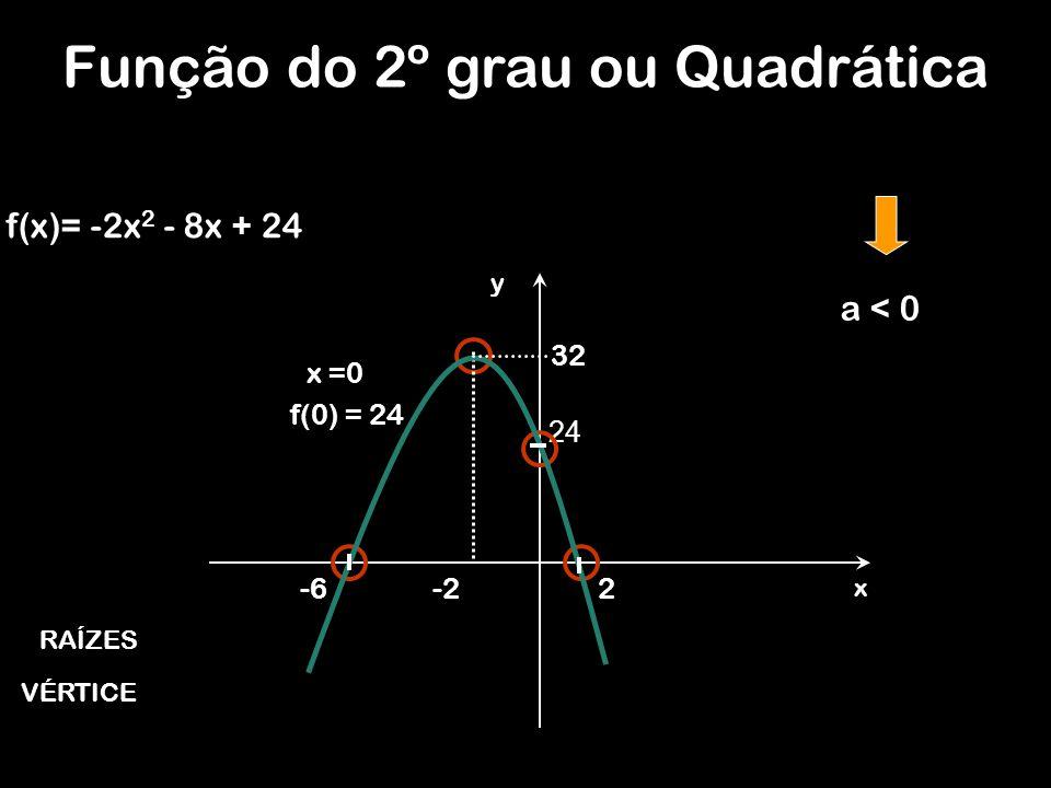 Função do 2º grau ou Quadrática f(x)= -2x 2 - 8x + 24 y x 24 2 32 -2-6 a < 0 RAÍZES VÉRTICE x =0 f(0) = 24