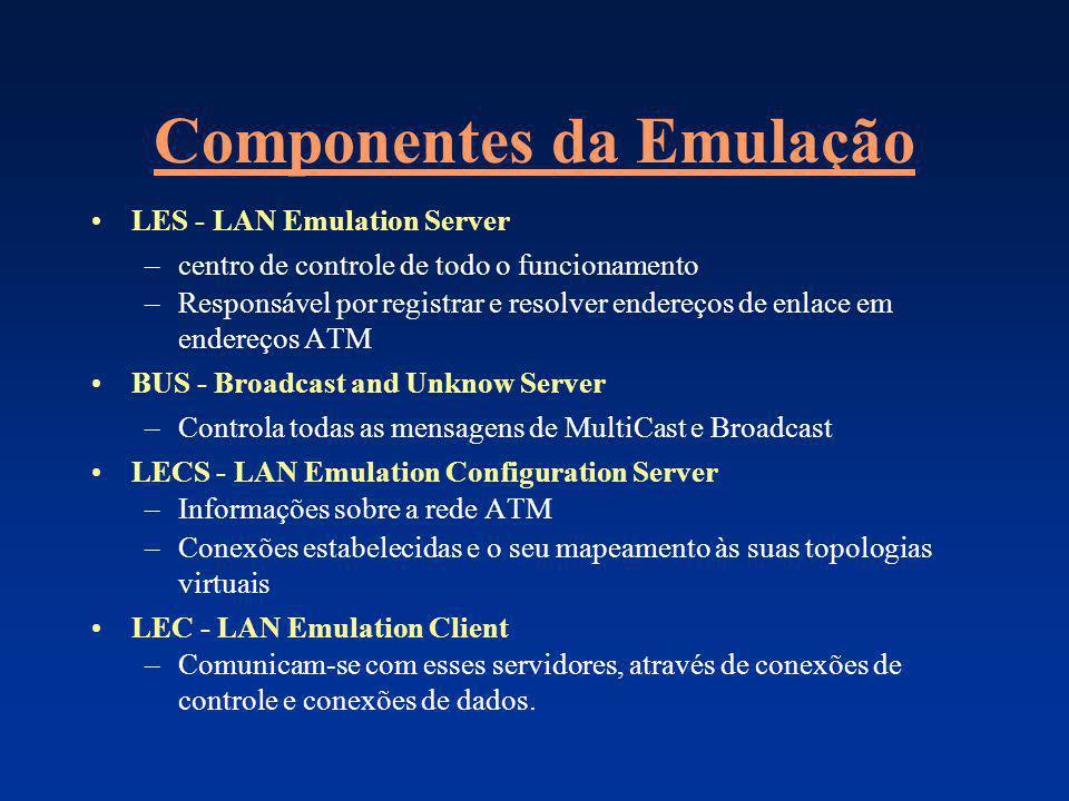 Componentes da Emulação LES - LAN Emulation Server –centro de controle de todo o funcionamento –Responsável por registrar e resolver endereços de enla