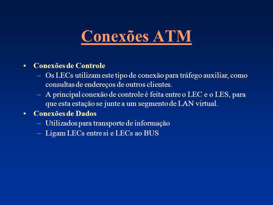 Conexões ATM Conexões de Controle –Os LECs utilizam este tipo de conexão para tráfego auxiliar, como consultas de endereços de outros clientes. –A pri