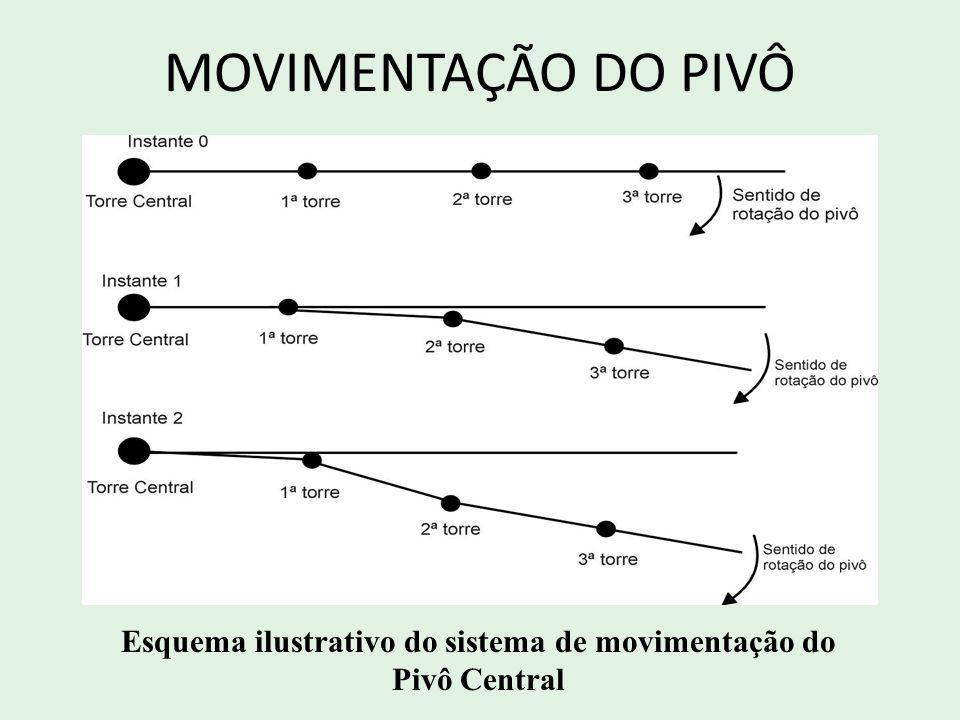 Esquema ilustrativo do sistema de movimentação do Pivô Central MOVIMENTAÇÃO DO PIVÔ