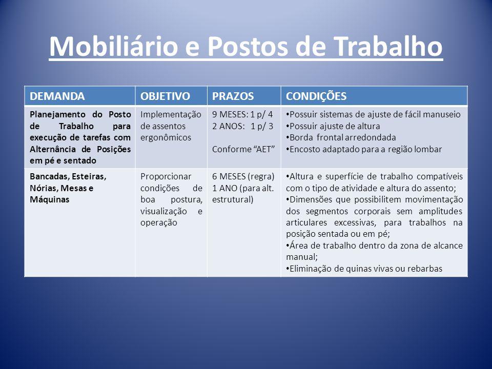 Mobiliário e Postos de Trabalho DEMANDAOBJETIVOPRAZOSCONDIÇÕES Planejamento do Posto de Trabalho para execução de tarefas com Alternância de Posições