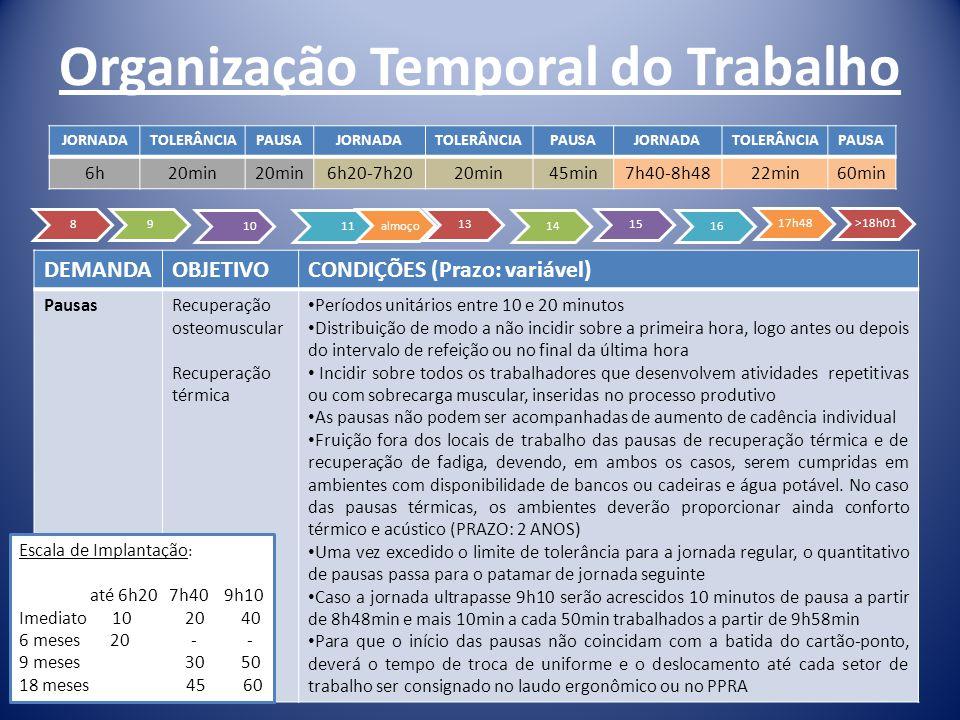 Organização Temporal do Trabalho DEMANDAOBJETIVOCONDIÇÕES (Prazo: variável) PausasRecuperação osteomuscular Recuperação térmica Períodos unitários ent
