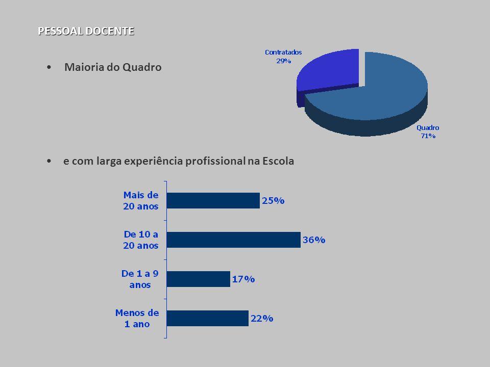 PESSOAL DOCENTE Maioria do Quadro e com larga experiência profissional na Escola