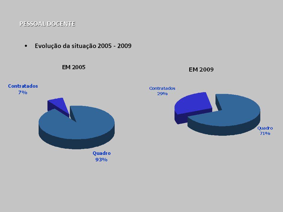 PESSOAL DOCENTE Evolução da situação 2005 - 2009