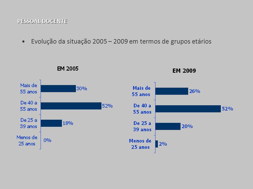 PESSOAL DOCENTE Evolução da situação 2005 – 2009 em termos de grupos etários