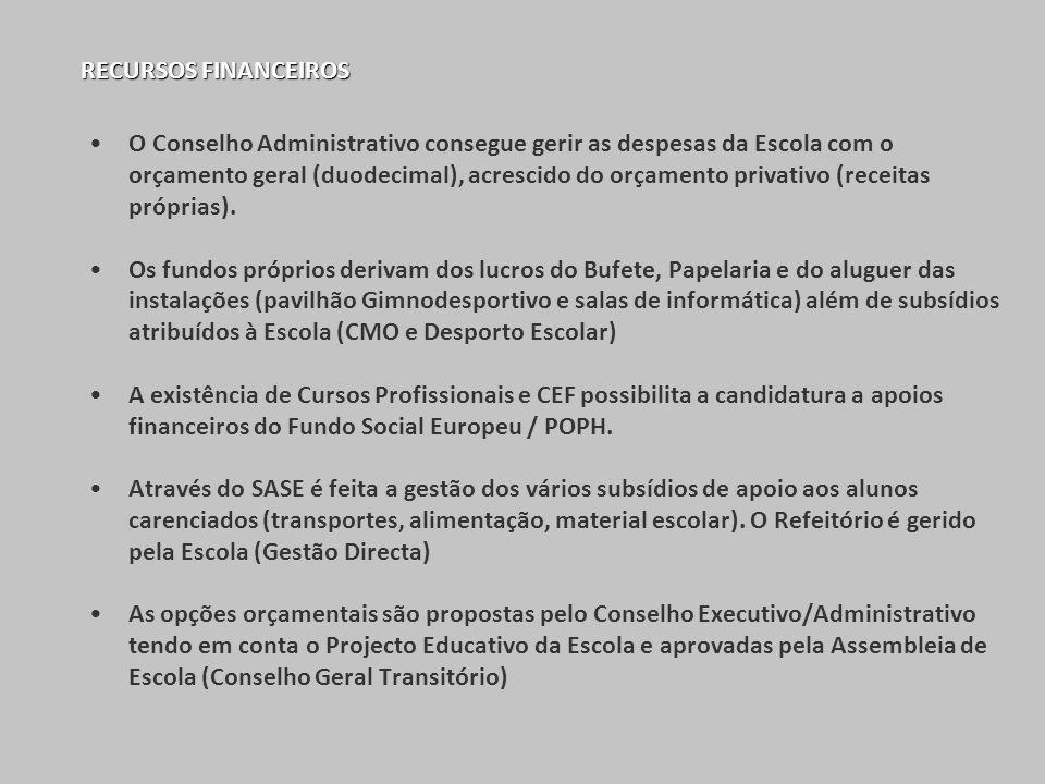 RECURSOS FINANCEIROS O Conselho Administrativo consegue gerir as despesas da Escola com o orçamento geral (duodecimal), acrescido do orçamento privati