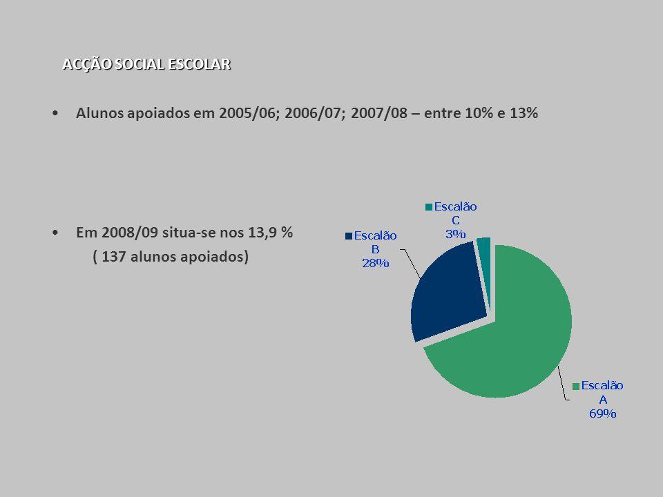 ACÇÃO SOCIAL ESCOLAR Alunos apoiados em 2005/06; 2006/07; 2007/08 – entre 10% e 13% Em 2008/09 situa-se nos 13,9 % ( 137 alunos apoiados)