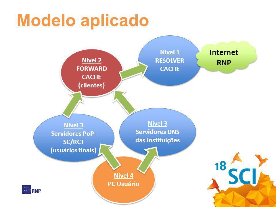 Nível 4 PC Usuário Nível 4 PC Usuário Modelo aplicado Nível 3 Servidores DNS das instituições Nível 3 Servidores DNS das instituições Nível 3 Servidor
