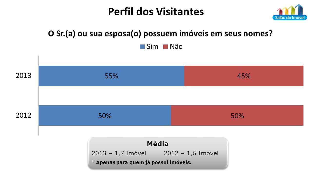 Perfil dos Visitantes Média 2013 – 1,7 Imóvel 2012 – 1,6 Imóvel * Apenas para quem já possui imóveis.