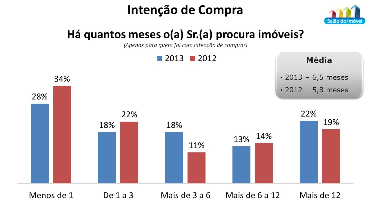 Média 2013 – 6,5 meses 2012 – 5,8 meses Média 2013 – 6,5 meses 2012 – 5,8 meses