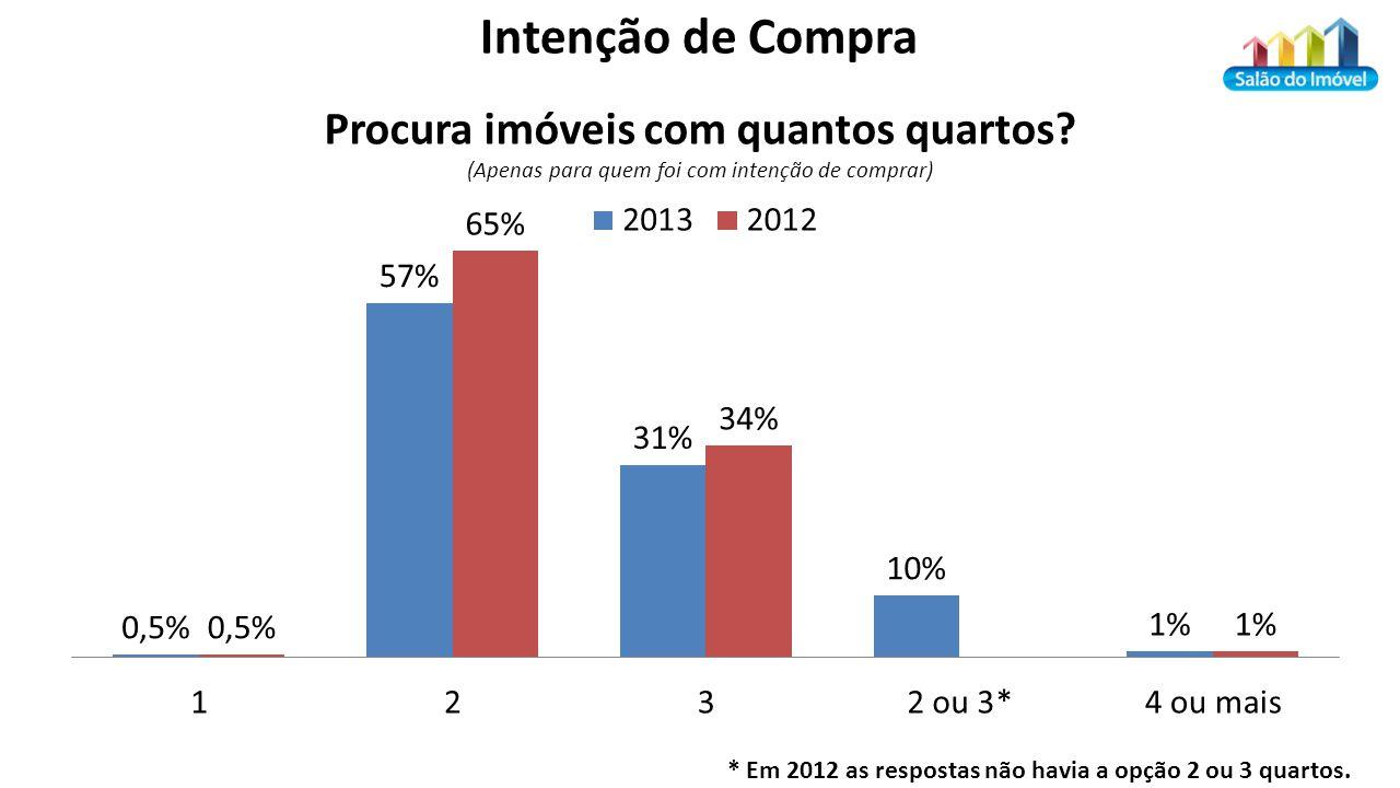 *A opção 2 ou 3 quartos não existia em 2012 Intenção de Compra * Em 2012 as respostas não havia a opção 2 ou 3 quartos.