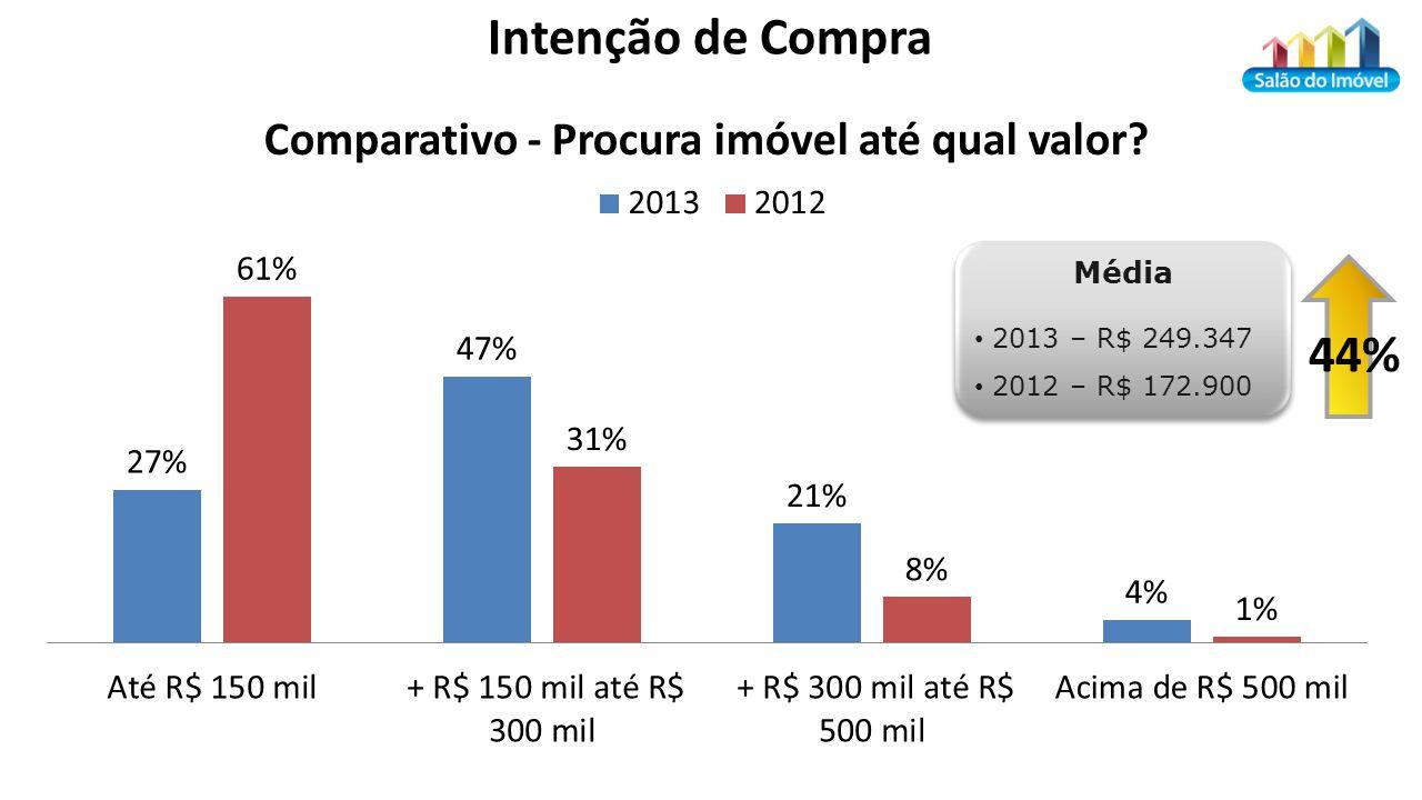 Média 2013 – R$ 249.347 2012 – R$ 172.900 Média 2013 – R$ 249.347 2012 – R$ 172.900 44%