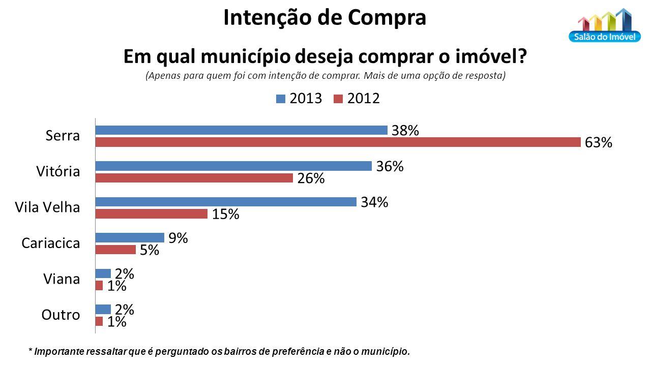 * Importante ressaltar que é perguntado os bairros de preferência e não o município.