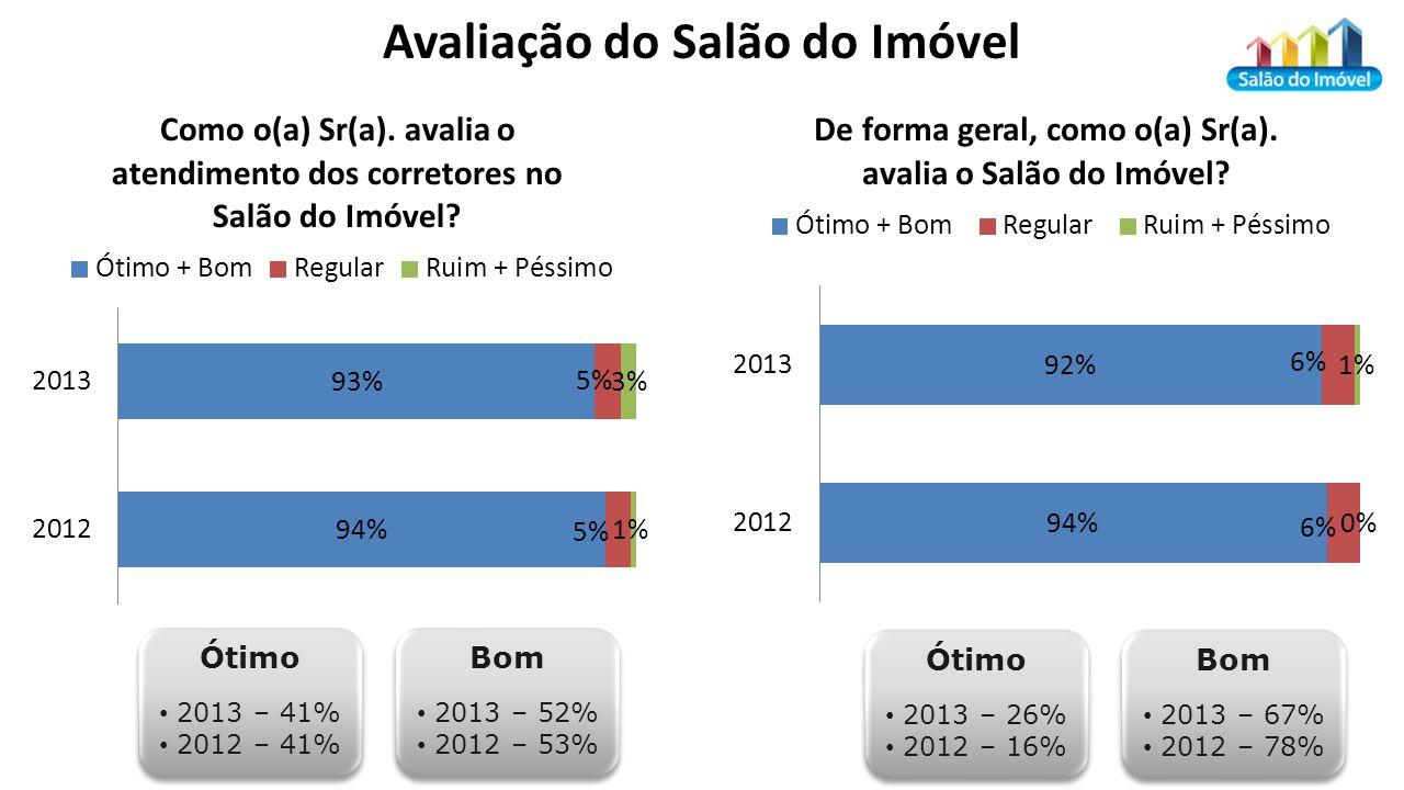 Ótimo 2013 – 41% 2012 – 41% Ótimo 2013 – 41% 2012 – 41% Bom 2013 – 52% 2012 – 53% Bom 2013 – 52% 2012 – 53% Ótimo 2013 – 26% 2012 – 16% Ótimo 2013 – 26% 2012 – 16% Bom 2013 – 67% 2012 – 78% Bom 2013 – 67% 2012 – 78%