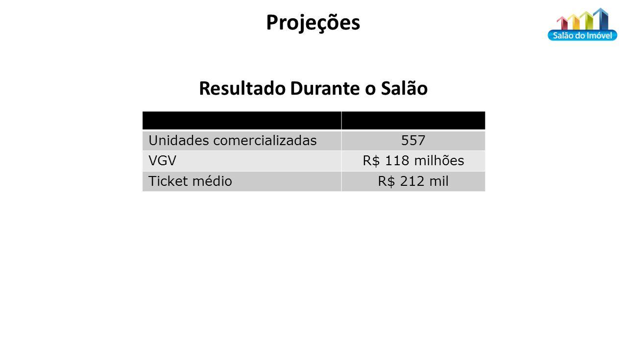 Projeções Unidades comercializadas557 VGVR$ 118 milhões Ticket médioR$ 212 mil Resultado Durante o Salão
