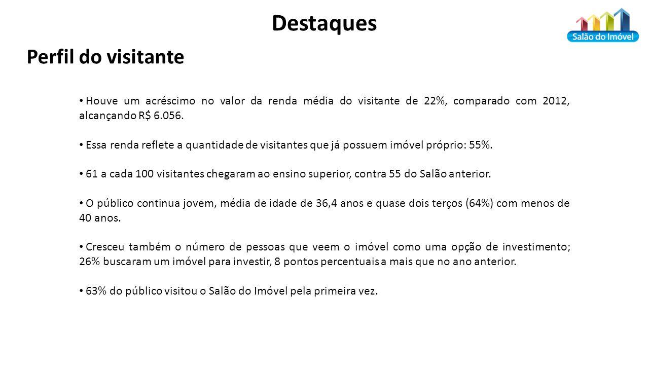 Destaques Houve um acréscimo no valor da renda média do visitante de 22%, comparado com 2012, alcançando R$ 6.056.