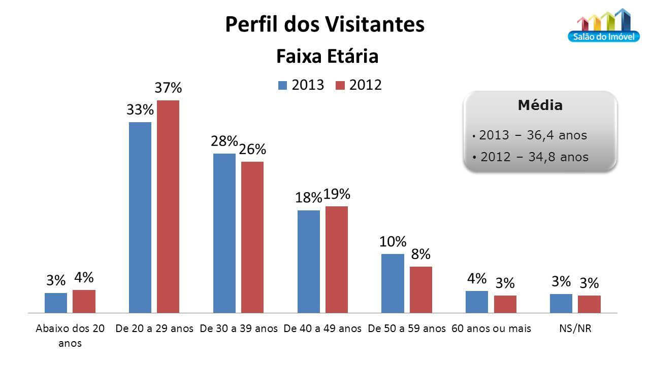 Média 2013 – 36,4 anos 2012 – 34,8 anos Média 2013 – 36,4 anos 2012 – 34,8 anos Perfil dos Visitantes