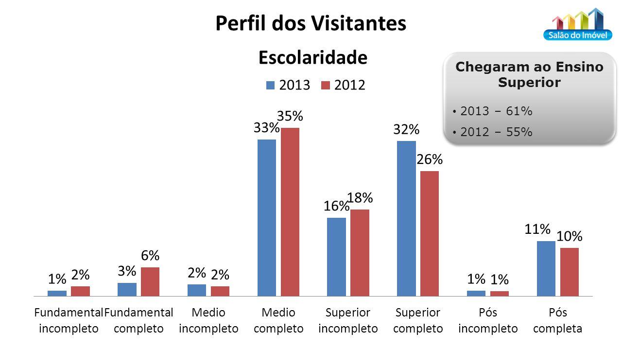 Chegaram ao Ensino Superior 2013 – 61% 2012 – 55% Chegaram ao Ensino Superior 2013 – 61% 2012 – 55%