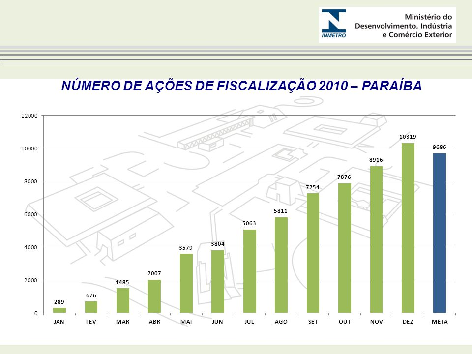 NÚMERO DE AÇÕES DE FISCALIZAÇÃO 2010 – PARAÍBA