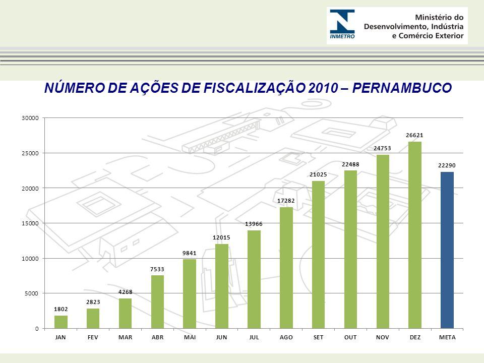 NÚMERO DE AÇÕES DE FISCALIZAÇÃO 2010 – PERNAMBUCO