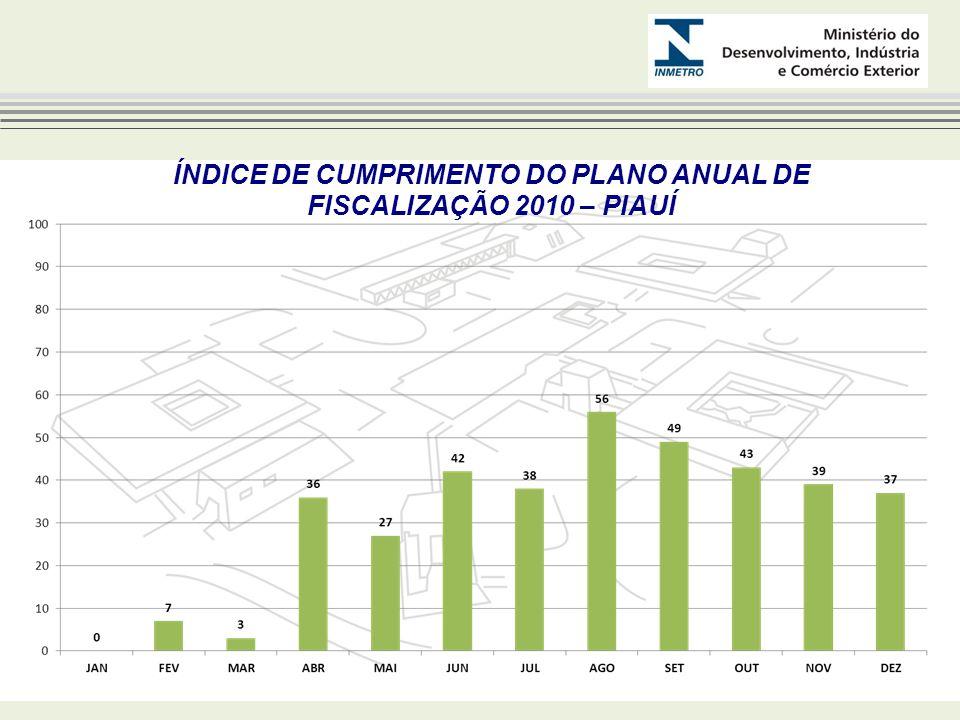 ÍNDICE DE CUMPRIMENTO DO PLANO ANUAL DE FISCALIZAÇÃO 2010 – PIAUÍ