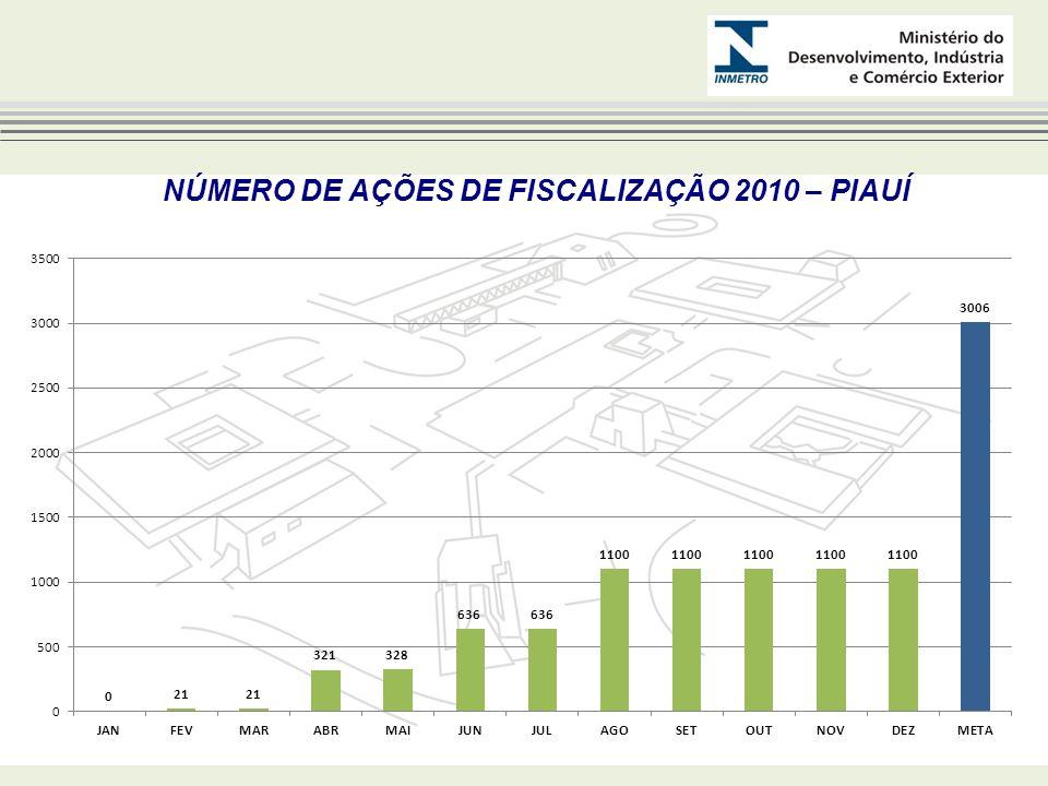 NÚMERO DE AÇÕES DE FISCALIZAÇÃO 2010 – PIAUÍ
