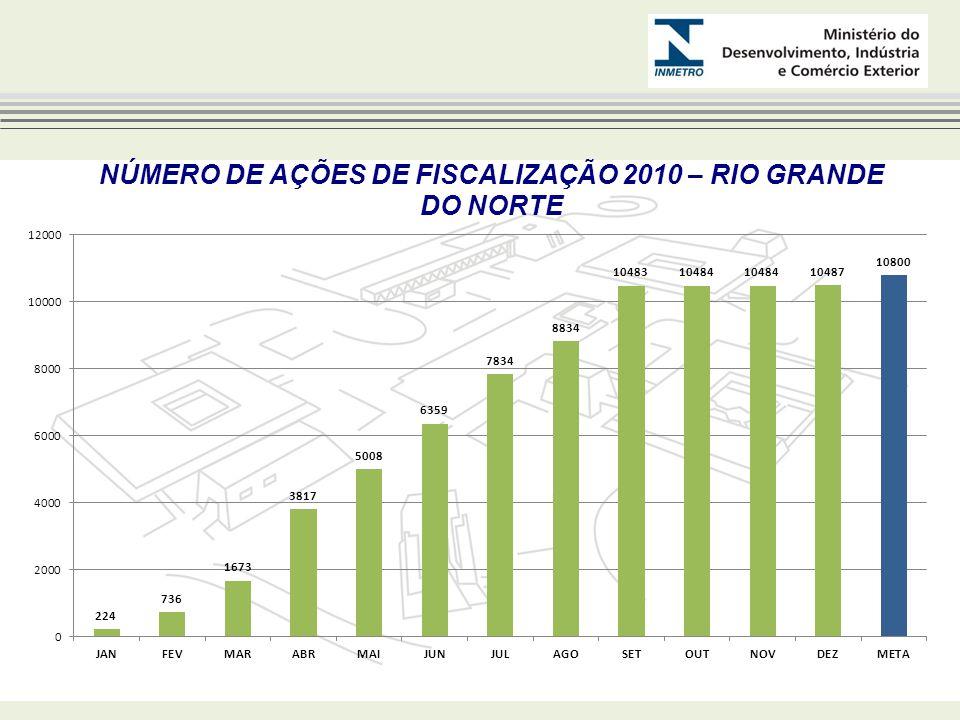 NÚMERO DE AÇÕES DE FISCALIZAÇÃO 2010 – RIO GRANDE DO NORTE