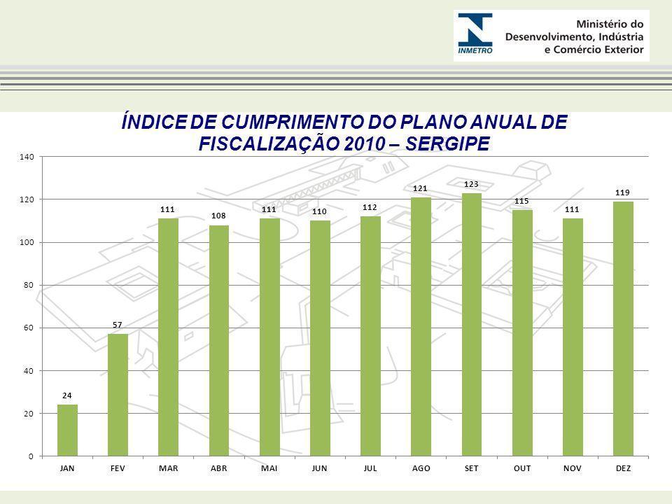 ÍNDICE DE CUMPRIMENTO DO PLANO ANUAL DE FISCALIZAÇÃO 2010 – SERGIPE