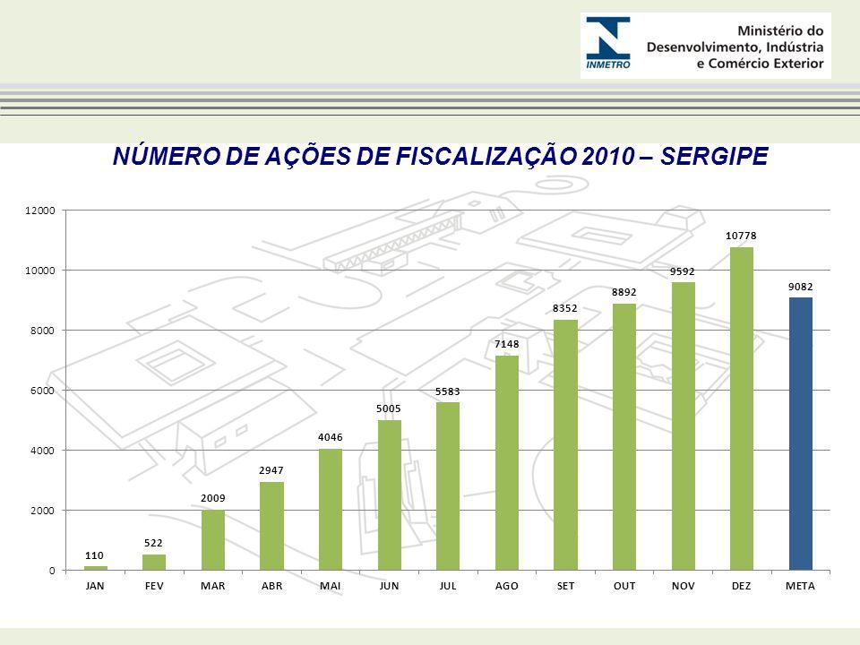 NÚMERO DE AÇÕES DE FISCALIZAÇÃO 2010 – SERGIPE