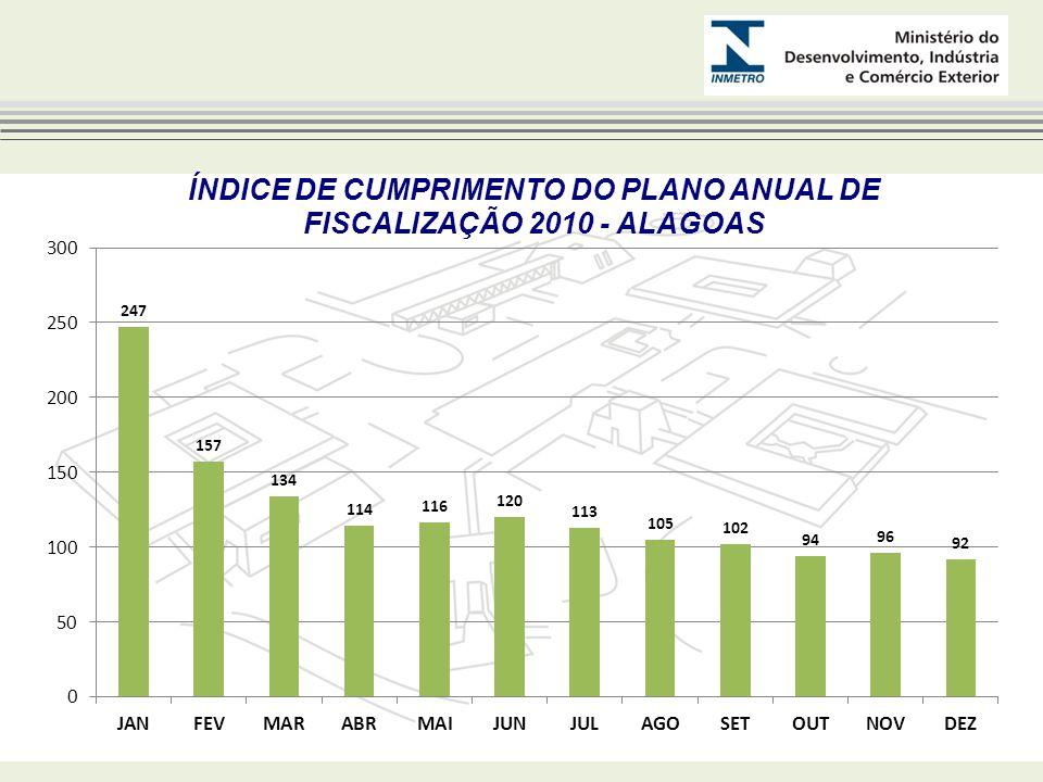 ÍNDICE DE CUMPRIMENTO DO PLANO ANUAL DE FISCALIZAÇÃO 2010 - ALAGOAS