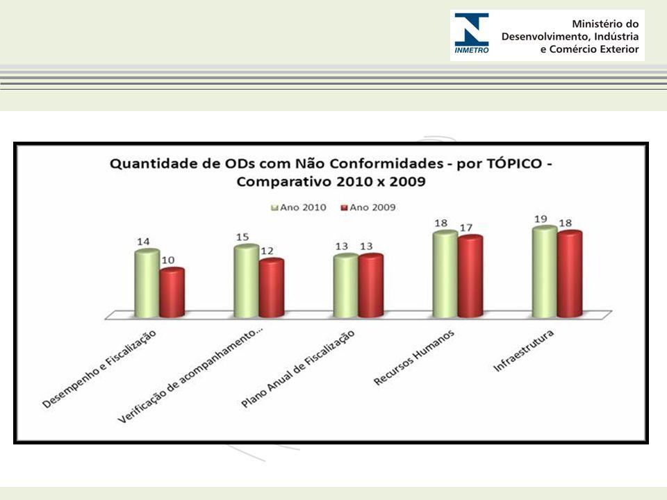 NÃO CONFORMIDADES POR ESTADO * As NCs em aberto de 2009 expiraram e não podem ser mais fechadas Ano 2009 Estado Qtd de NCs evidenciadas Qtd de NCs FECHADAS Qtd de NCs em ABERTO % de NCs fechadas NCs em aberto por Tópico AL43175% Verificação de acompanhamento Inicial e Manutenção BA4040% Estrutura Organiz, RH, Infraestrutura, Verific Inicial e Manutenção CE72529% Estrutura Organizacional, Infraestrutra, Verificação Inicial e Manutenção MA120 0% RH, Infraestr, Plano Anual de Fiscaliz, Reclamações/Denúncias, Desempenho da Fiscaliz PB81713% RH, Infraestrutra, Plano Anual de Fiscaliz, Verificação Inicial e Manut.