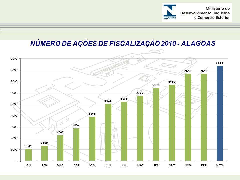 NÚMERO DE AÇÕES DE FISCALIZAÇÃO 2010 - ALAGOAS