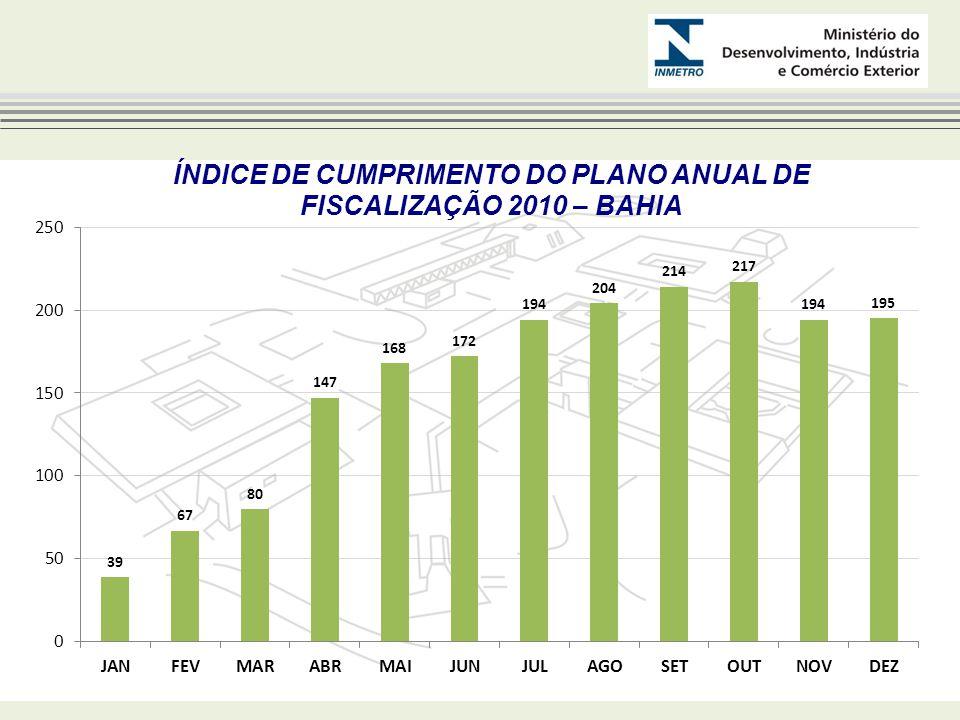 NÚMERO DE AÇÕES DE FISCALIZAÇÃO 2010 – BAHIA