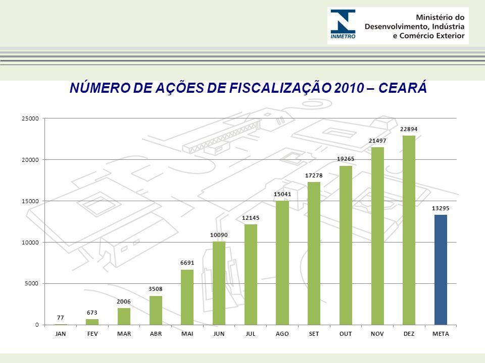 NÚMERO DE AÇÕES DE FISCALIZAÇÃO 2010 – CEARÁ
