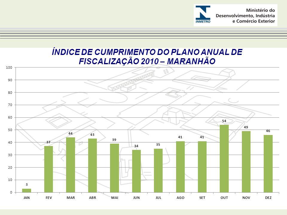 NÚMERO DE AÇÕES DE FISCALIZAÇÃO 2010 – MARANHÃO