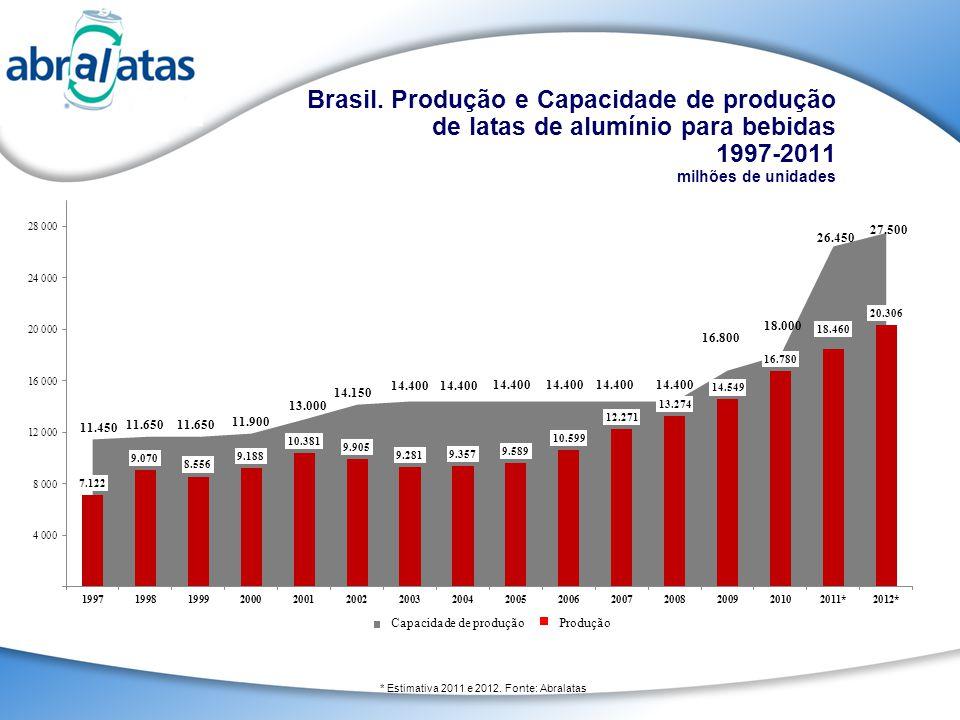 Brasil. Produção e Capacidade de produção de latas de alumínio para bebidas 1997-2011 milhões de unidades * Estimativa 2011 e 2012. Fonte: Abralatas