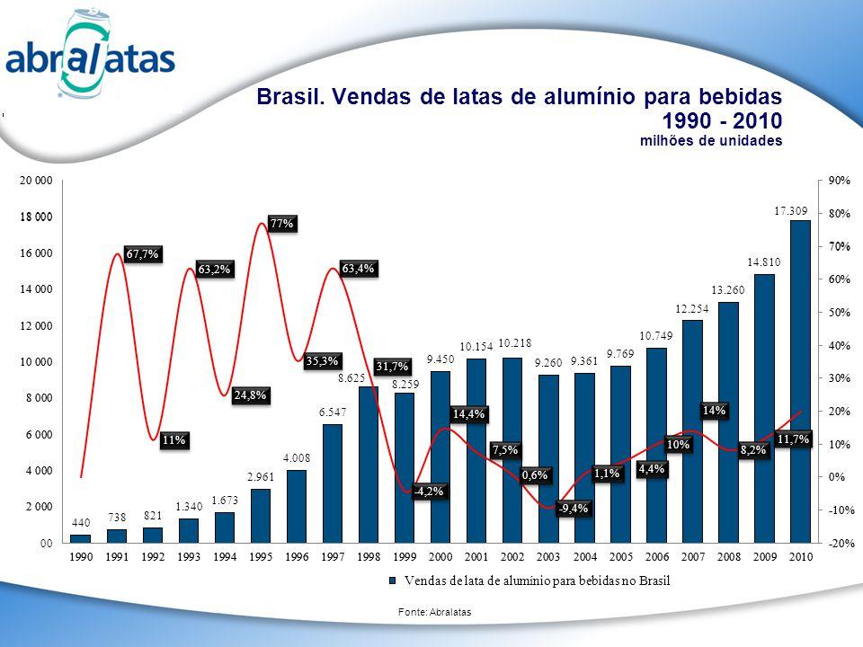 Brasil. Vendas de latas de alumínio para bebidas 1990 - 2010 milhões de unidades Fonte: Abralatas Aluminum can sales Vendas de lata de alumínio para b