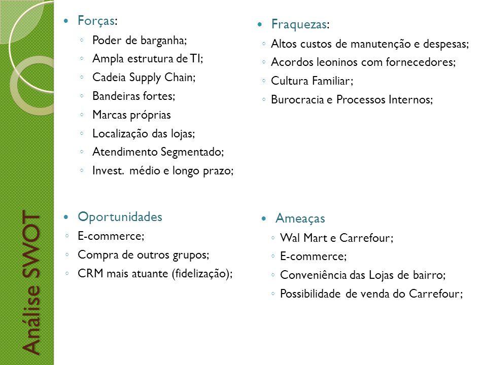Análise SWOT Análise SWOT Ameaças Wal Mart e Carrefour; E-commerce; Conveniência das Lojas de bairro; Possibilidade de venda do Carrefour; Oportunidad