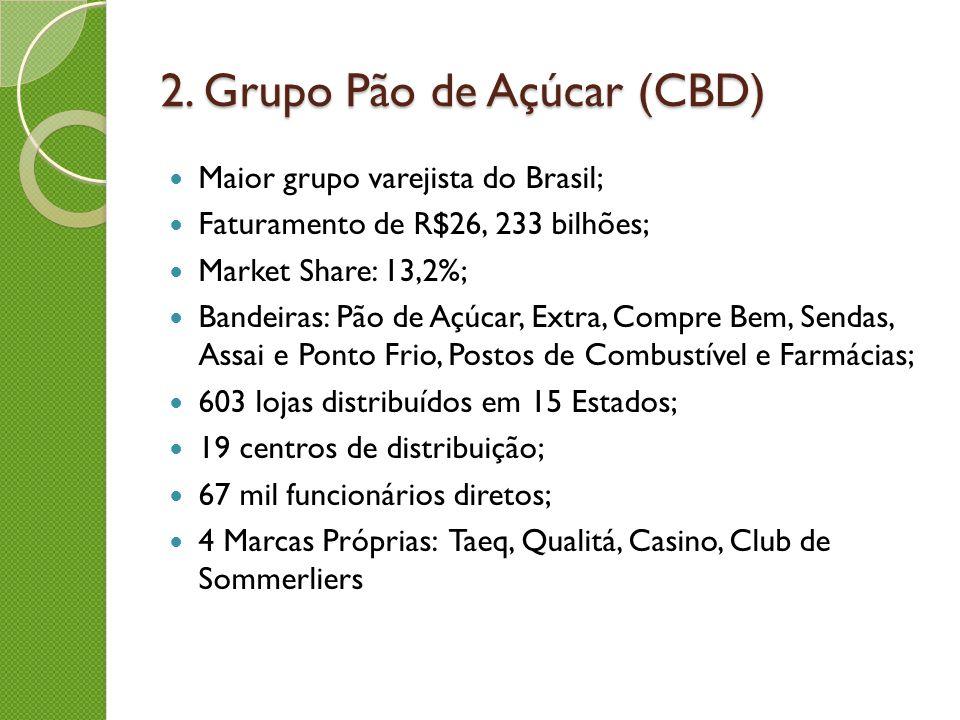 2. Grupo Pão de Açúcar (CBD) Maior grupo varejista do Brasil; Faturamento de R$26, 233 bilhões; Market Share: 13,2%; Bandeiras: Pão de Açúcar, Extra,