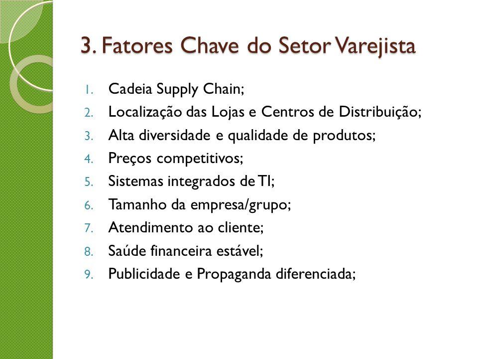 3. Fatores Chave do Setor Varejista 1. Cadeia Supply Chain; 2. Localização das Lojas e Centros de Distribuição; 3. Alta diversidade e qualidade de pro