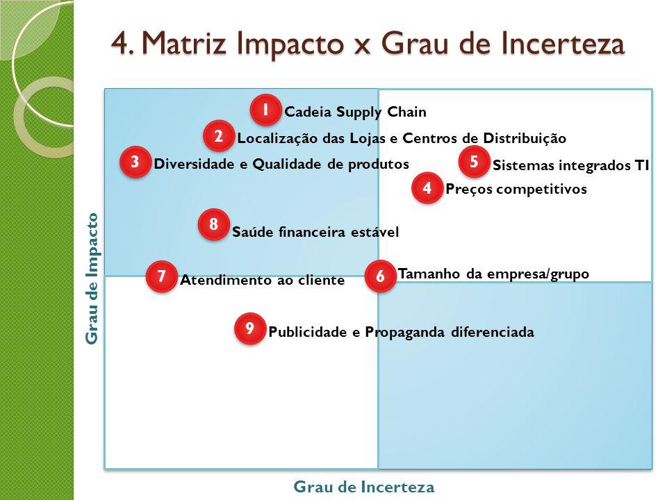 4. Matriz Impacto x Grau de Incerteza Grau de Impacto Grau de Incerteza 1 1 2 2 3 3 4 4 5 5 6 6 7 7 8 8 9 9 Cadeia Supply Chain Localização das Lojas