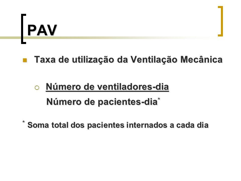 PAV Taxa de utilização da Ventilação Mecânica Taxa de utilização da Ventilação Mecânica Número de ventiladores-dia Número de ventiladores-dia Número d