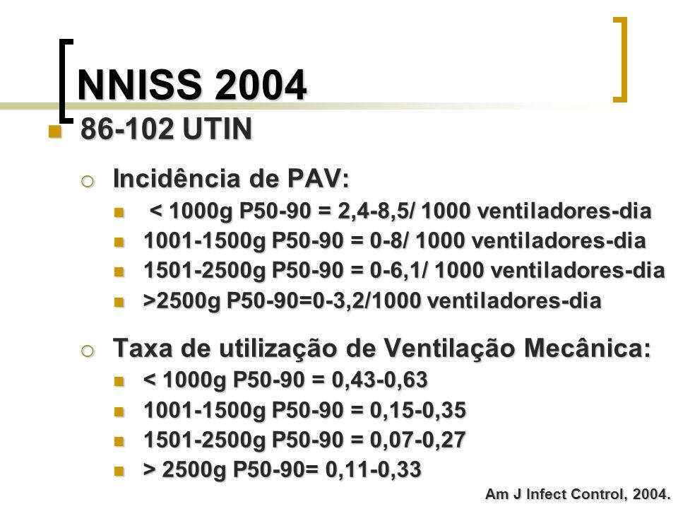 NNISS 2004 86-102 UTIN Incidência de PAV: < < 1000g P50-90 = 2,4-8,5/ 1000 ventiladores-dia 1001-1500g P50-90 = 0-8/ 1000 ventiladores-dia 1501-2500g