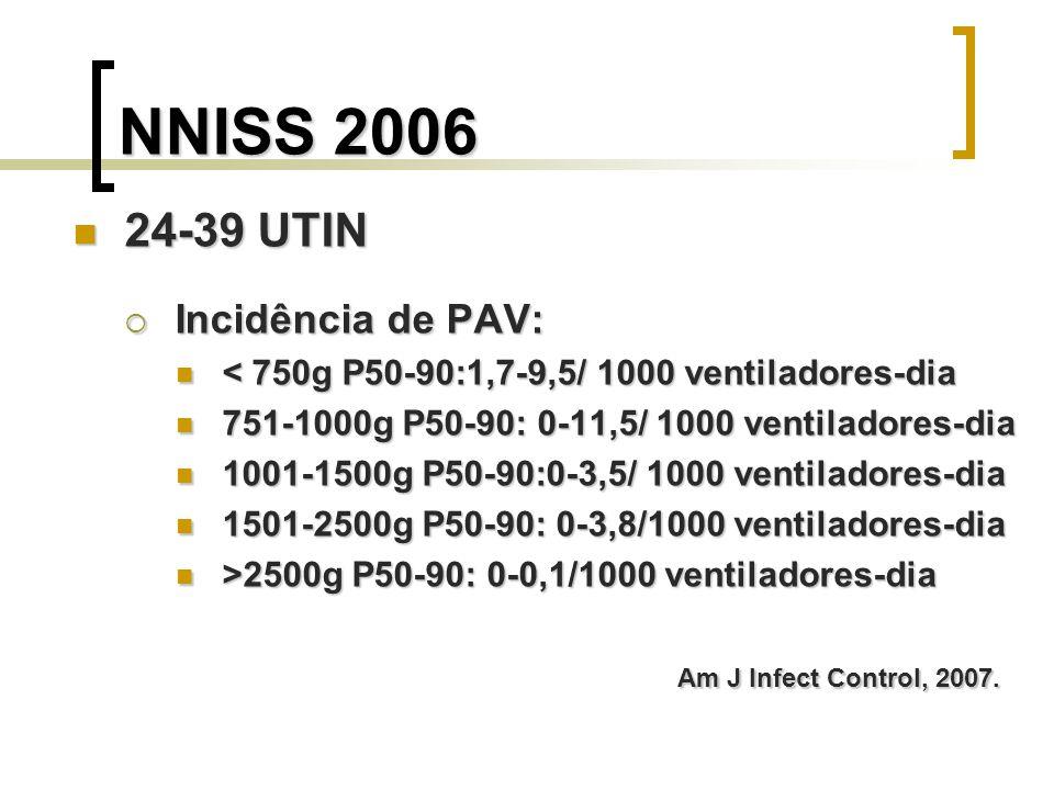 NNISS 2006 24-39 UTIN Incidência de PAV: < 750g P50-90:1,7-9,5/ 1000 ventiladores-dia 751-1000g P50-90: 0-11,5/ 1000 ventiladores-dia 1001-1500g P50-9