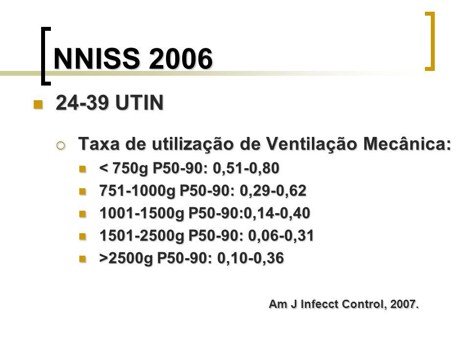 NNISS 2006 24-39 UTIN Taxa de utilização de Ventilação Mecânica: < 750g P50-90: 0,51-0,80 751-1000g P50-90: 0,29-0,62 1001-1500g P50-90:0,14-0,40 1501
